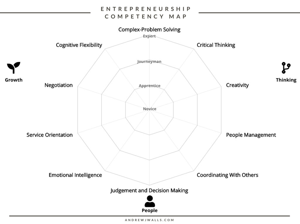 Entrepreneurship Competency Map (Blank)