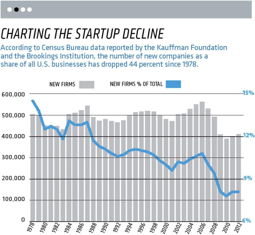 Startup Decline Chart