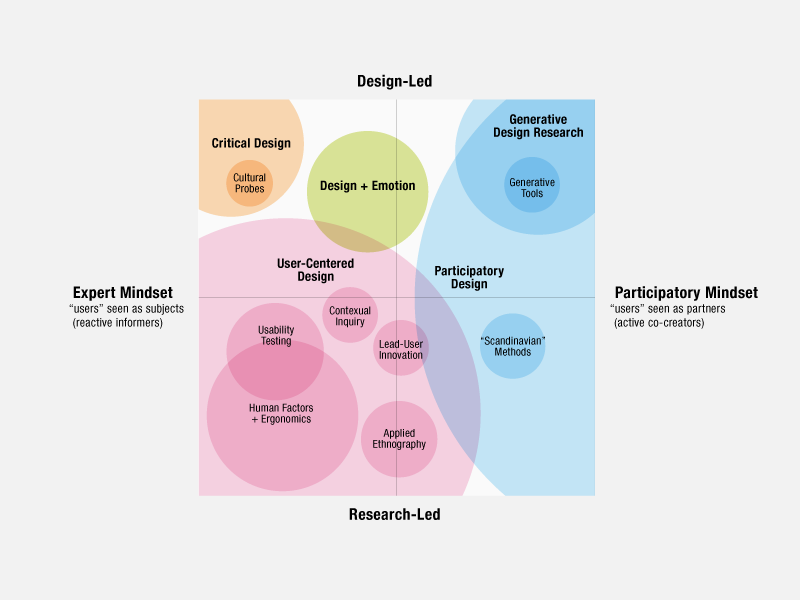 Design Map, Sanders
